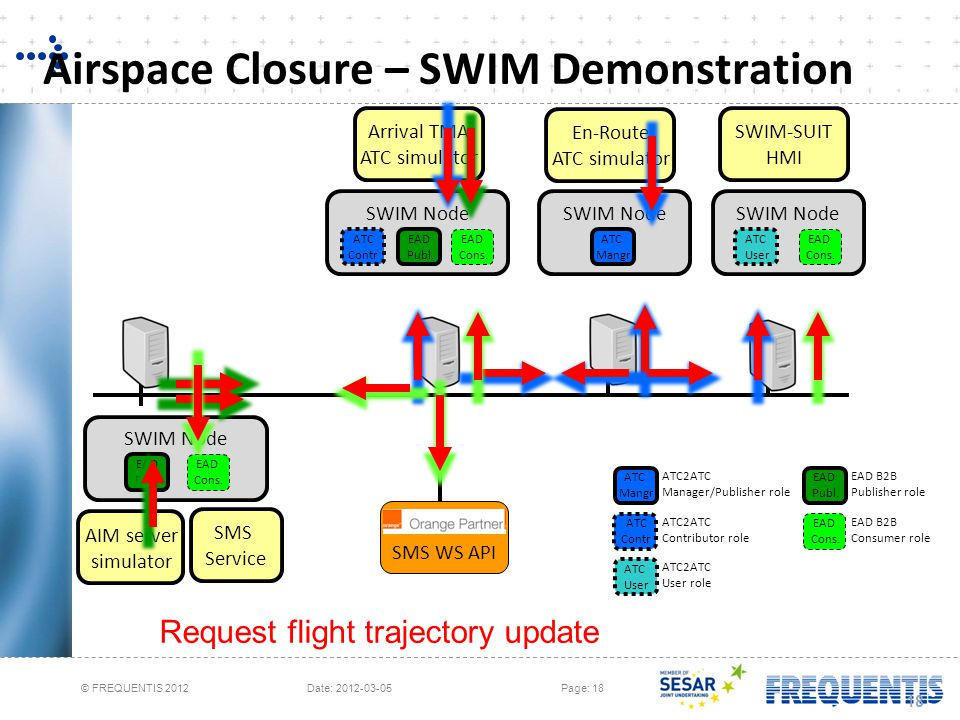 Airspace Closure – SWIM Demonstration