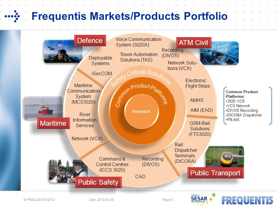 Frequentis Markets/Products Portfolio