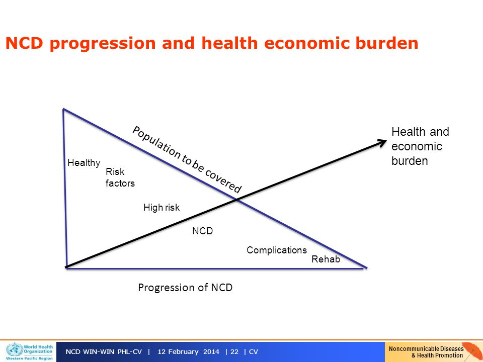 NCD progression and health economic burden