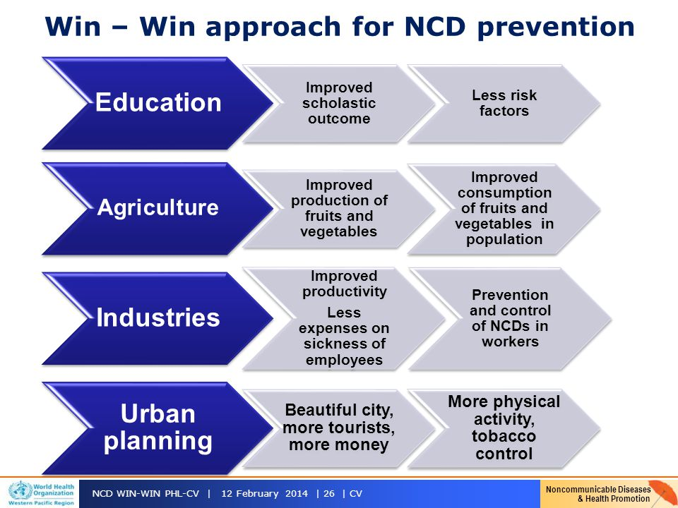 Win – Win approach for NCD prevention