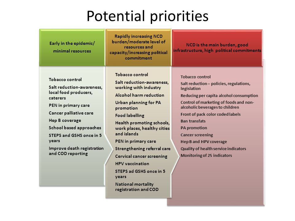 Potential priorities Tobacco control. Salt reduction – policies, regulations, legislation. Reducing per capita alcohol consumption.