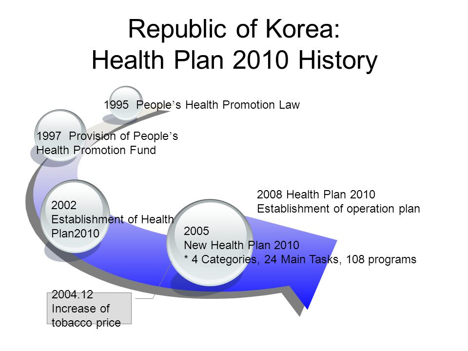 Republic of Korea: Health Plan 2010 History