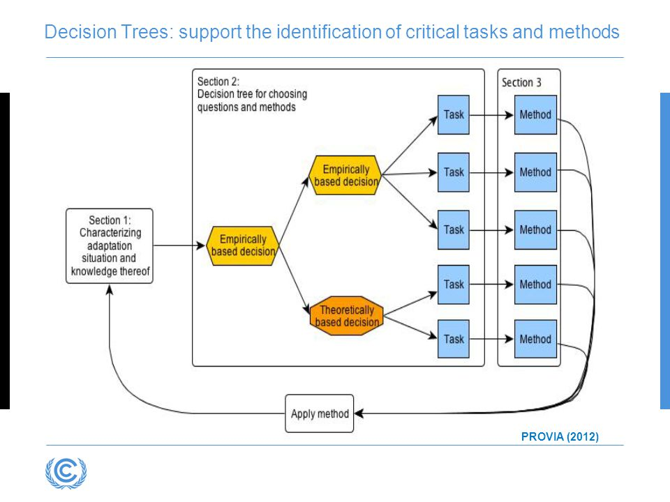 Decision Trees: support the identification of critical tasks and methods