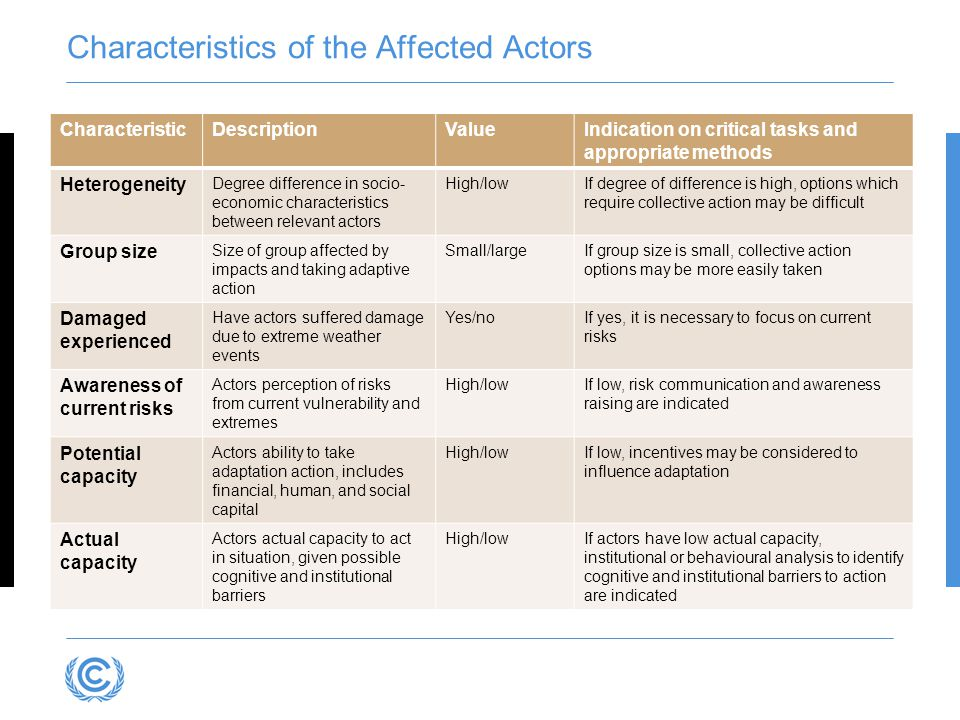Characteristics of the Affected Actors