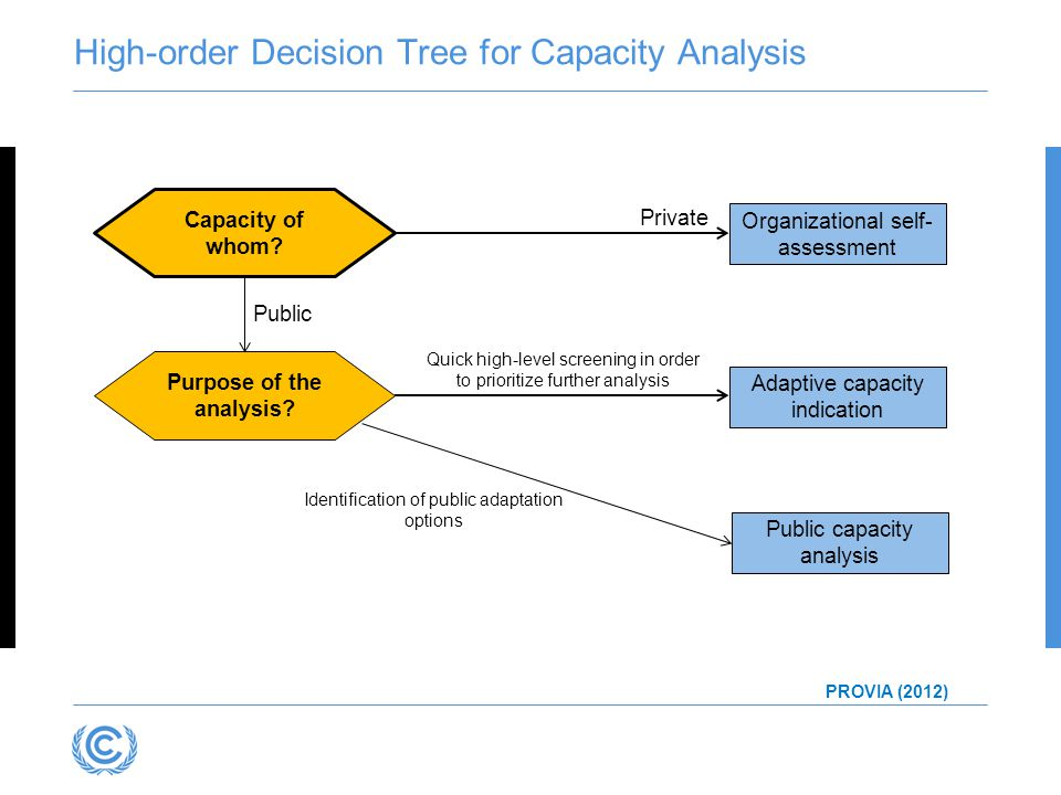 High-order Decision Tree for Capacity Analysis