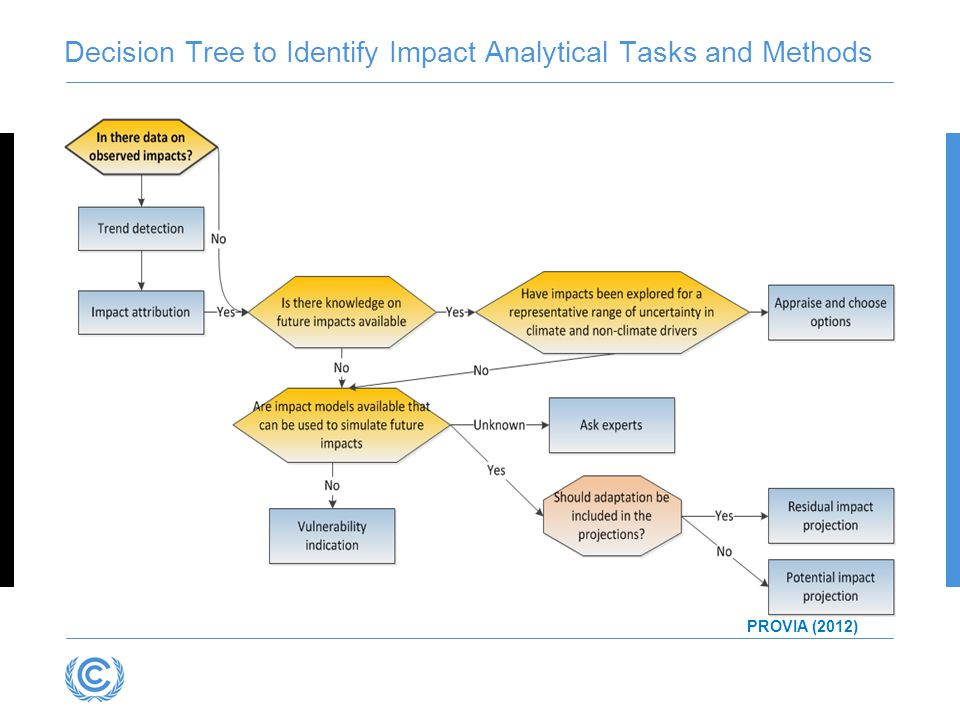 Decision Tree to Identify Impact Analytical Tasks and Methods