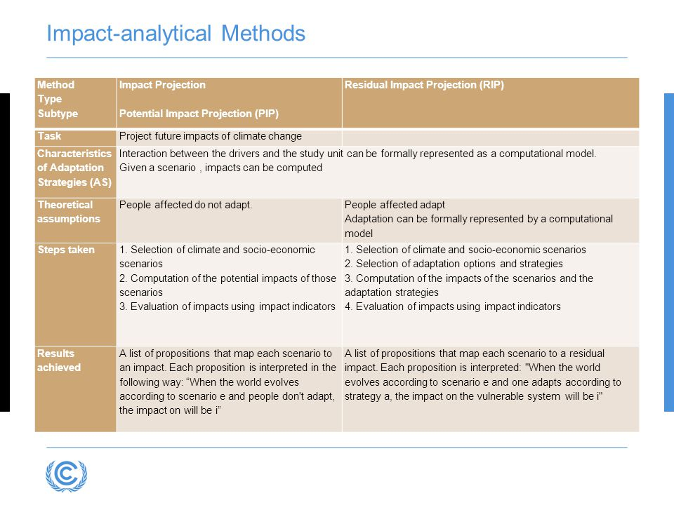 Impact-analytical Methods