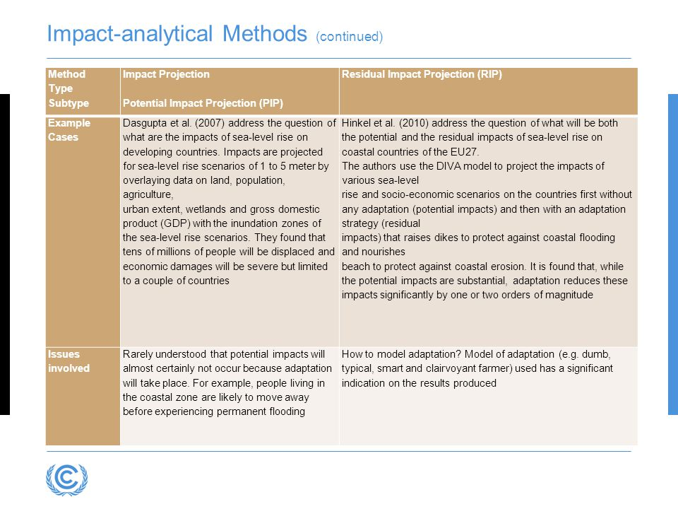 Impact-analytical Methods (continued)