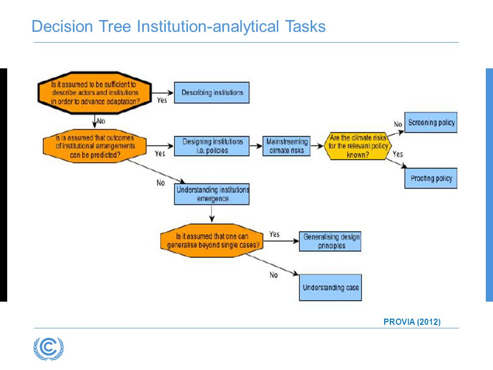Decision Tree Institution-analytical Tasks
