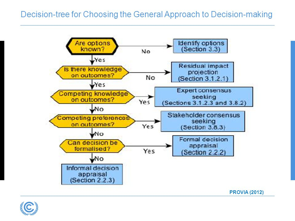 Decision-tree for Choosing the General Approach to Decision-making
