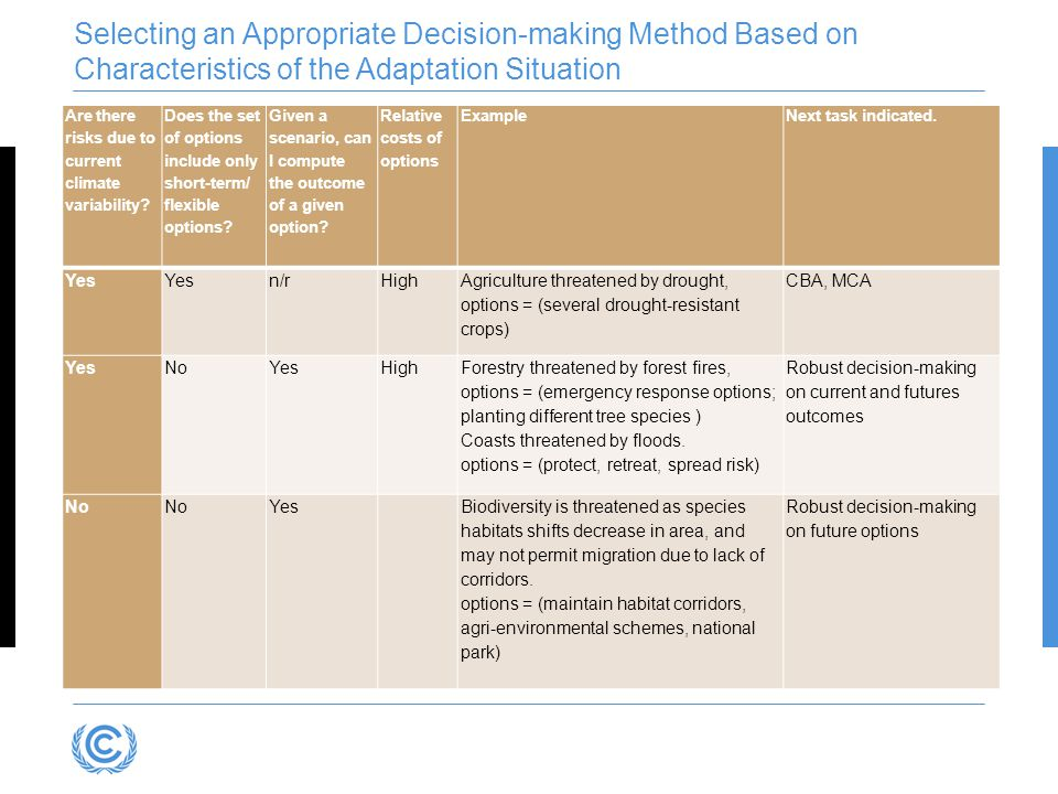 Selecting an Appropriate Decision-making Method Based on Characteristics of the Adaptation Situation