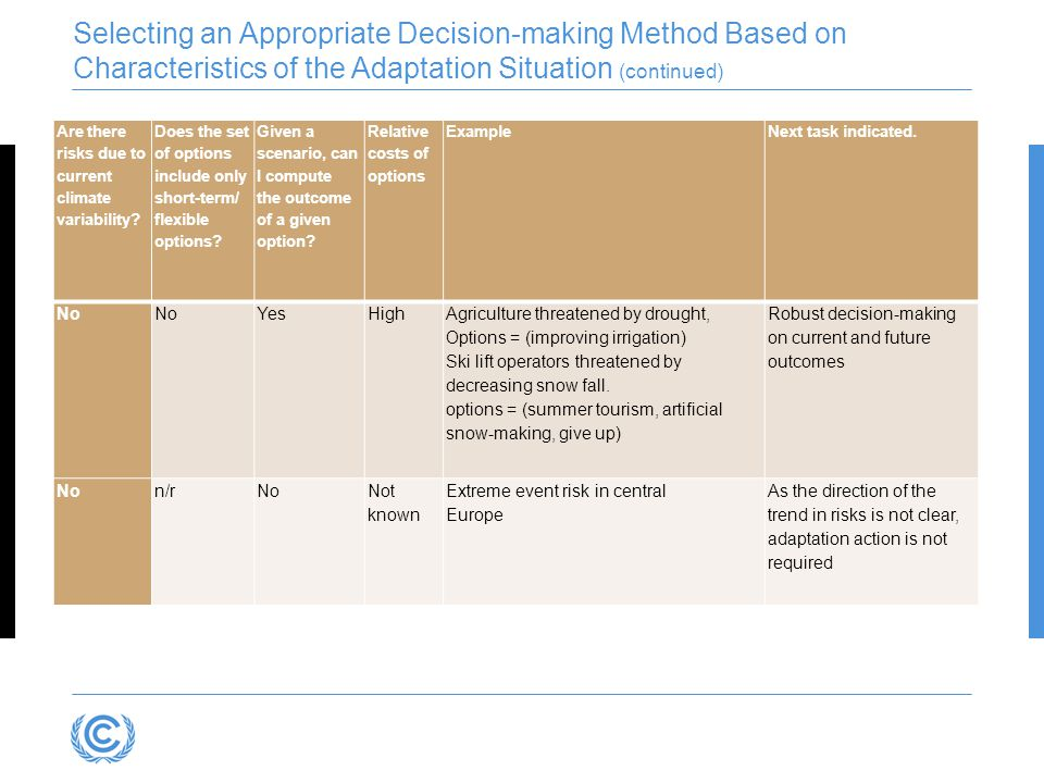 Selecting an Appropriate Decision-making Method Based on Characteristics of the Adaptation Situation (continued)