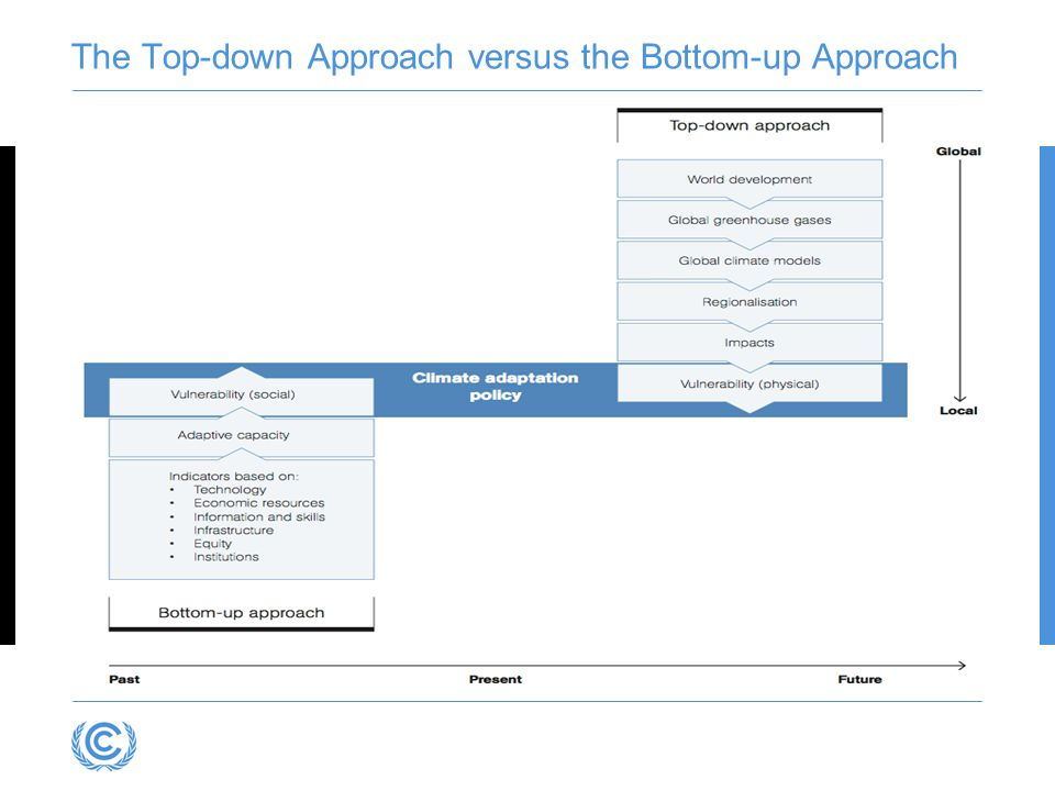 The Top-down Approach versus the Bottom-up Approach