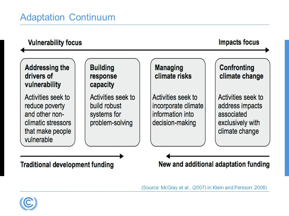 Adaptation Continuum (Source: McGray et al., (2007) in Klein and Persson, 2008)