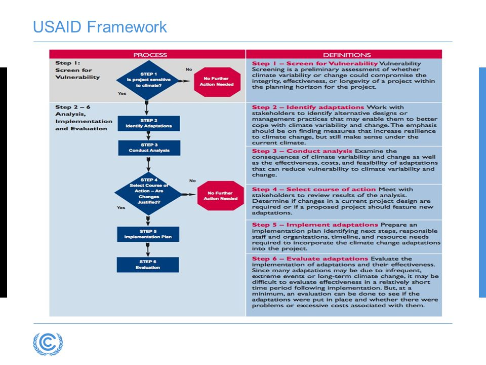 USAID Framework USAID Adapting to climate variability and change; A guidance manual for development planning.