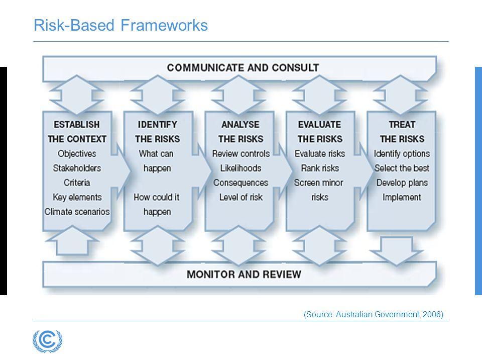 Risk-Based Frameworks