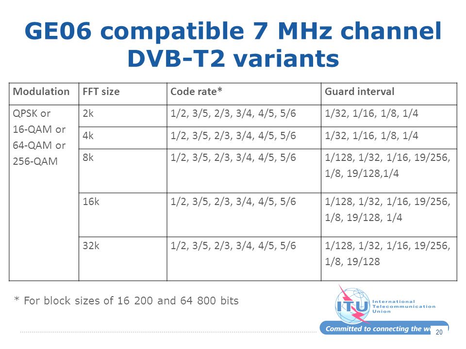 GE06 compatible 7 MHz channel DVB-T2 variants