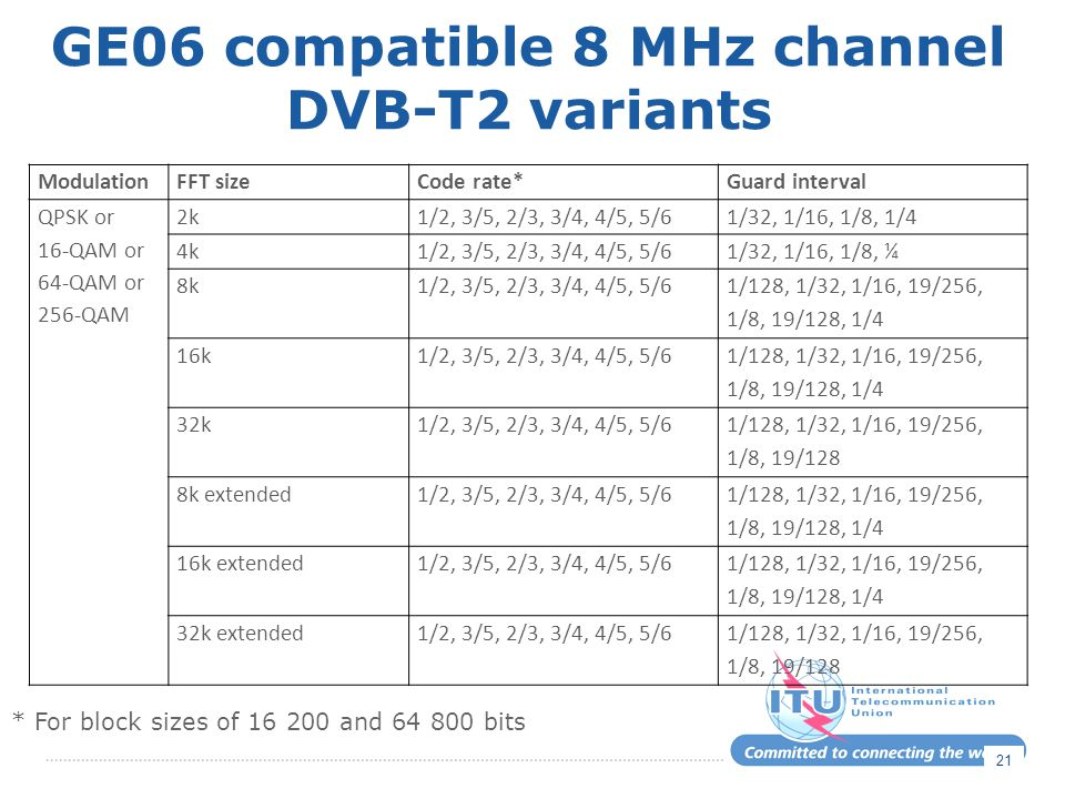 GE06 compatible 8 MHz channel DVB-T2 variants