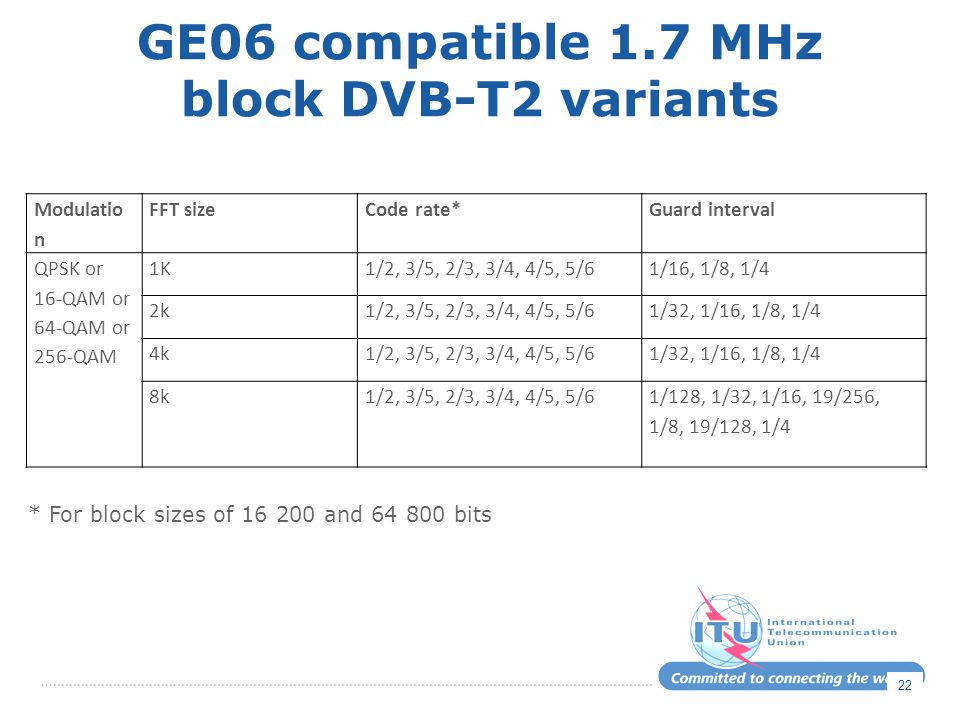 GE06 compatible 1.7 MHz block DVB-T2 variants