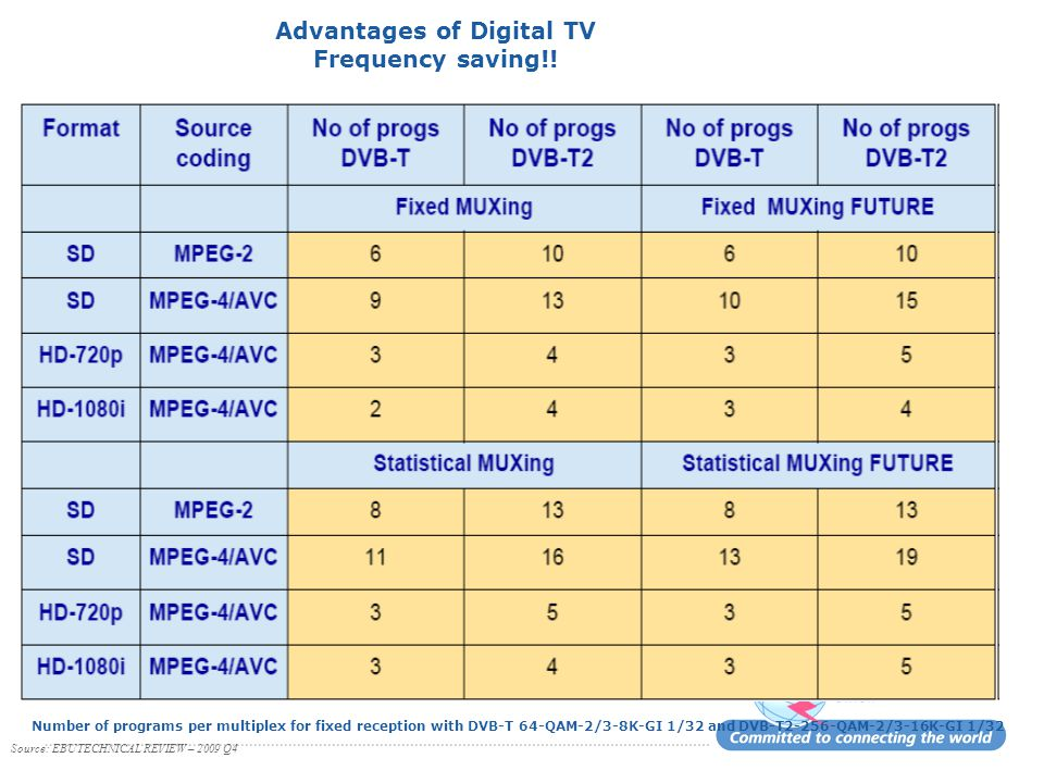 Advantages of Digital TV