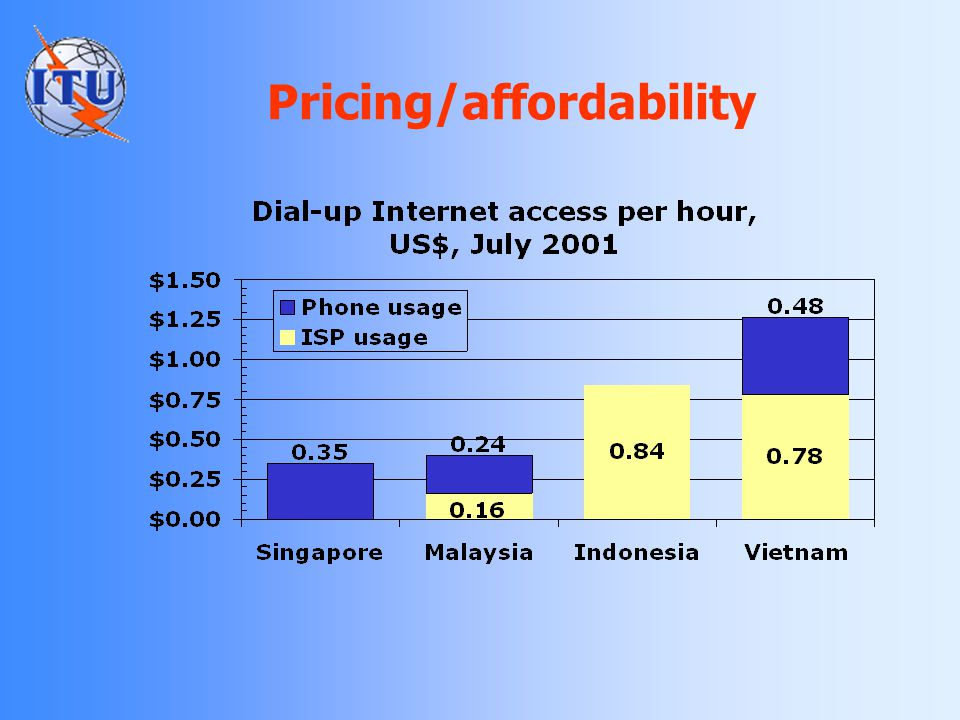 Pricing/affordability