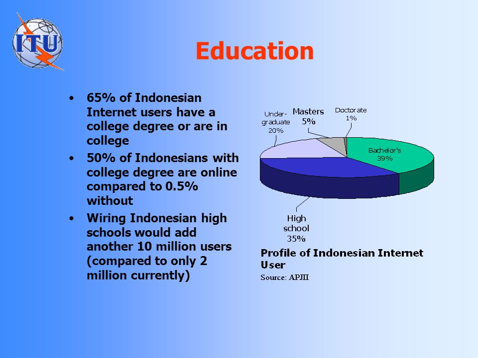 Education 65% of Indonesian Internet users have a college degree or are in college.