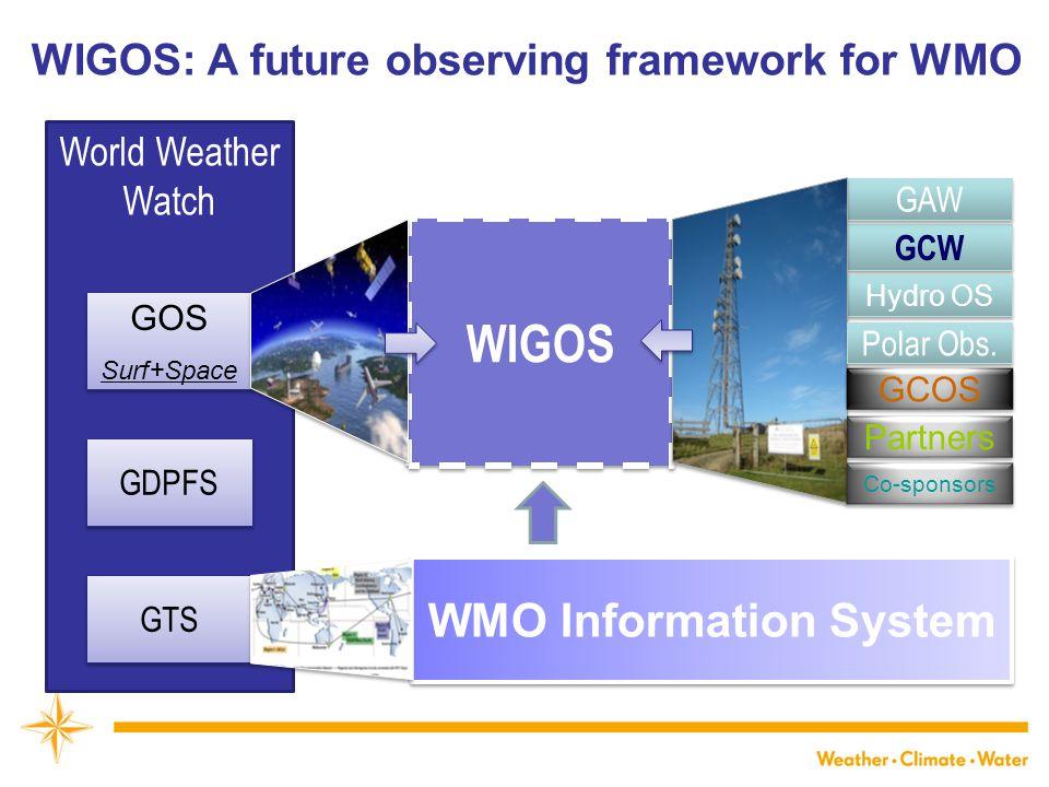 WMO Information System