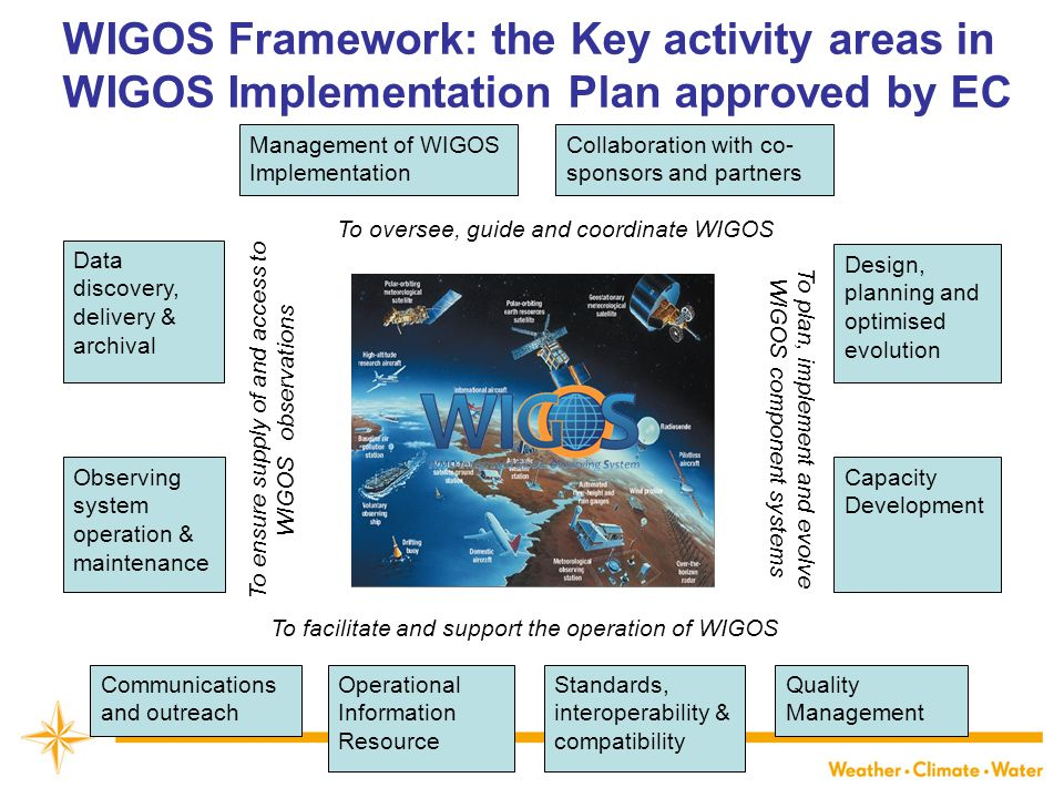 WIGOS Framework: the Key activity areas in WIGOS Implementation Plan approved by EC