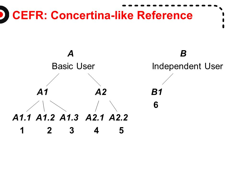 CEFR: Concertina-like Reference