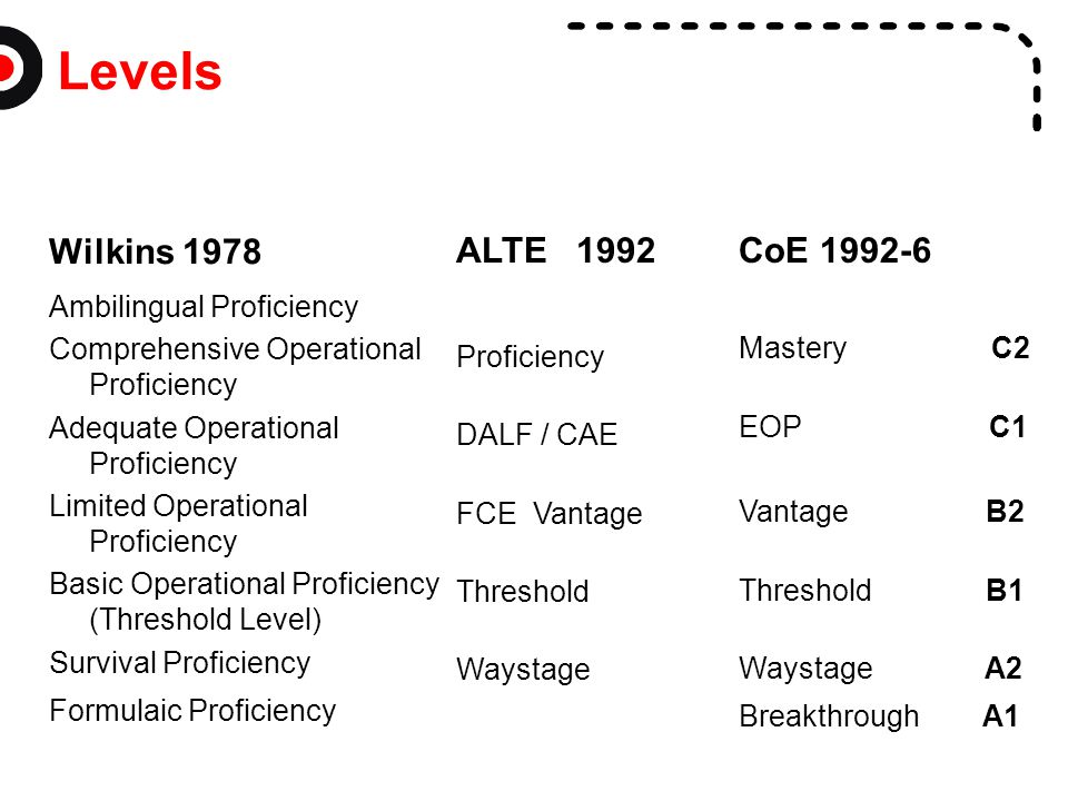 Levels Wilkins 1978 ALTE 1992 CoE 1992-6 Ambilingual Proficiency