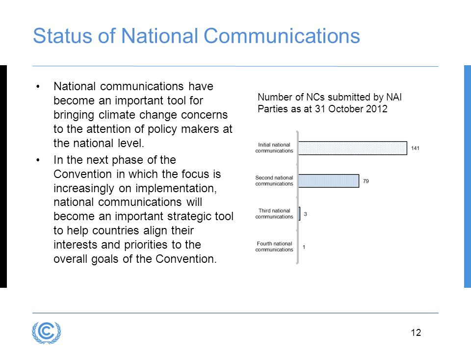 Status of National Communications