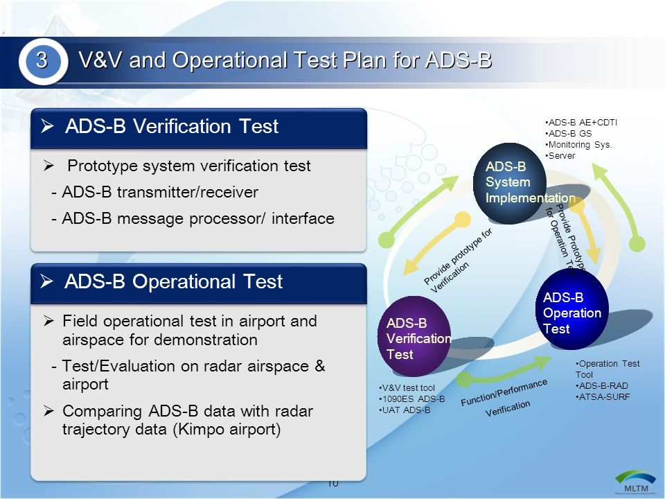 3 V&V and Operational Test Plan for ADS-B