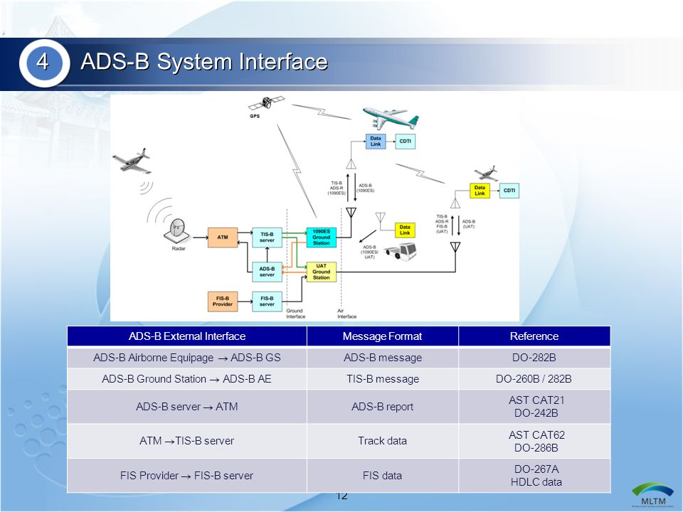 4 ADS-B System Interface