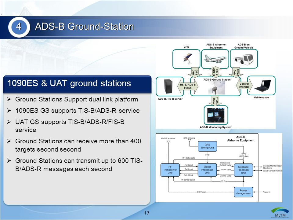 4 ADS-B Ground-Station 1090ES & UAT ground stations