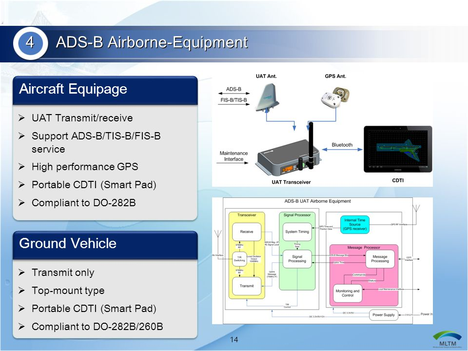 4 ADS-B Airborne-Equipment