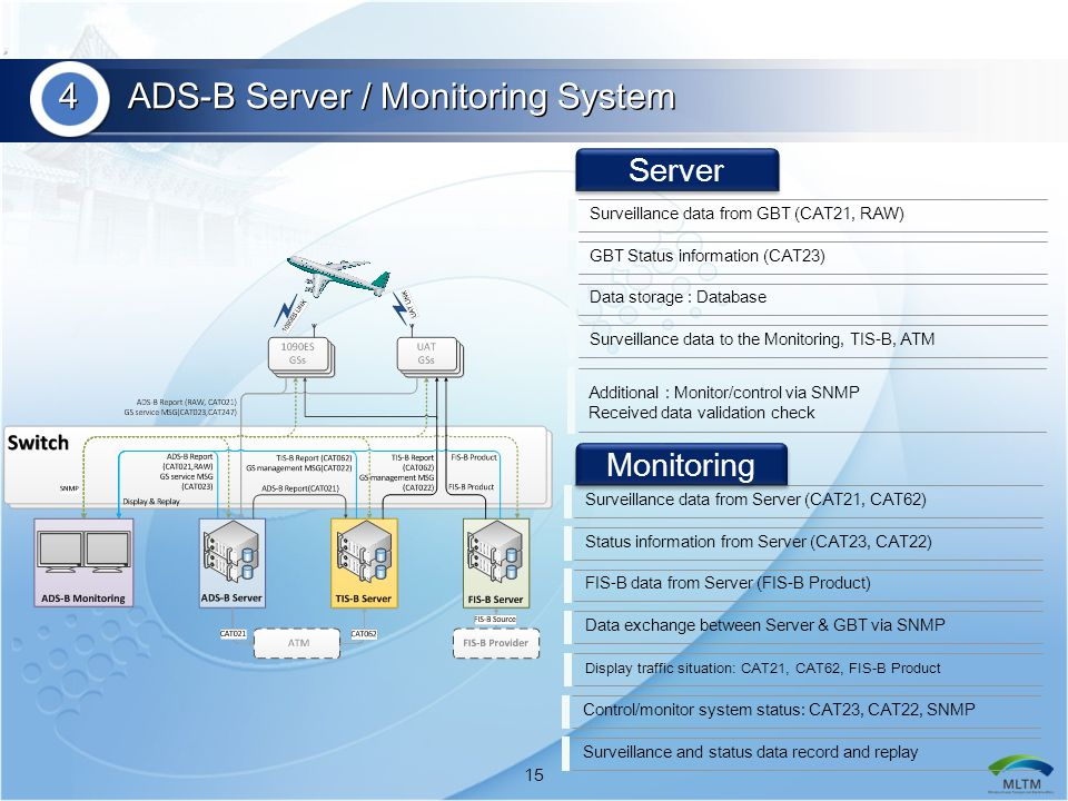 4 ADS-B Server / Monitoring System