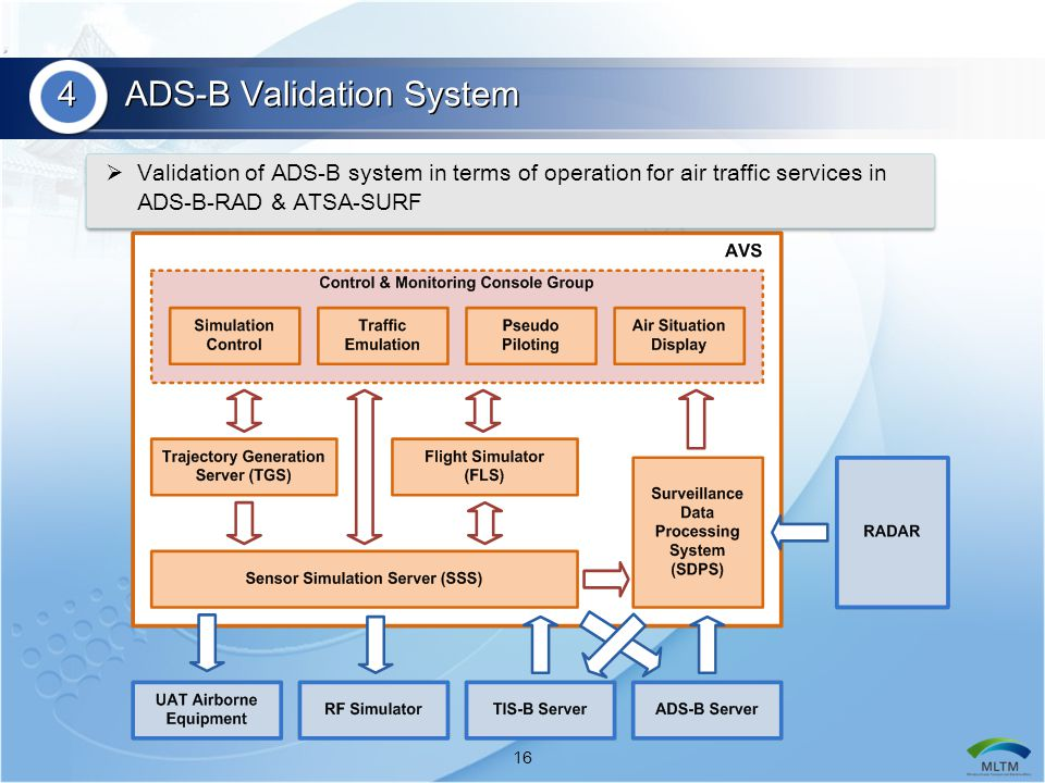 4 ADS-B Validation System