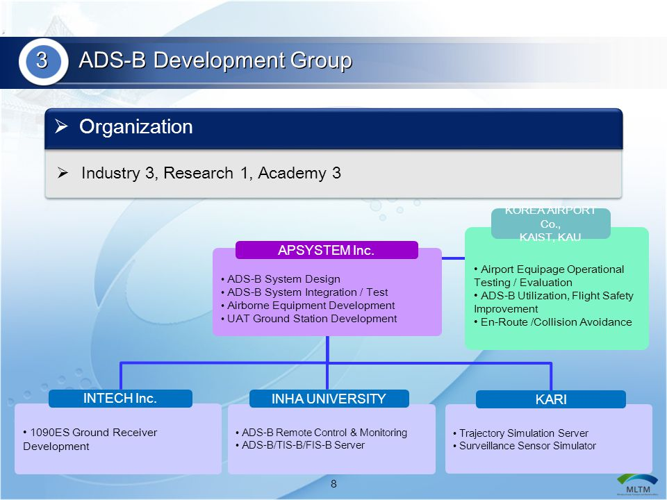 3 ADS-B Development Group