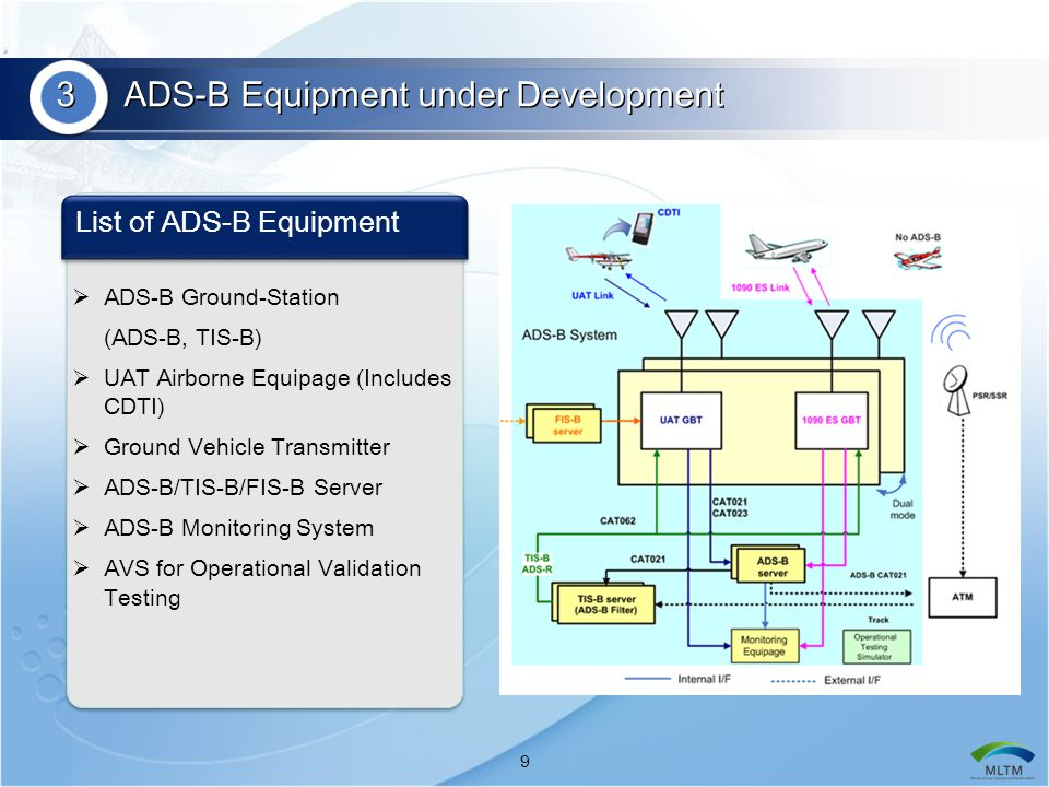 3 ADS-B Equipment under Development