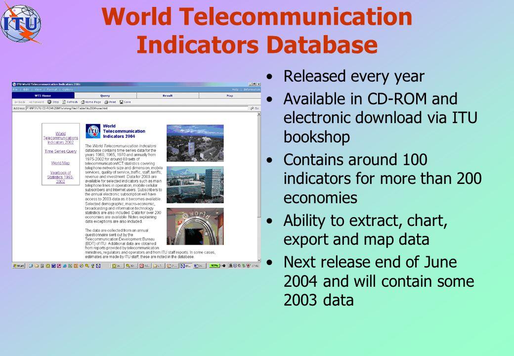 World Telecommunication Indicators Database
