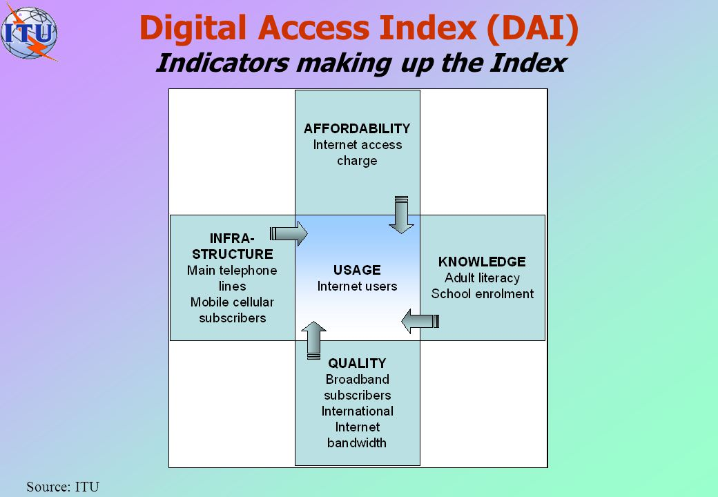 Digital Access Index (DAI) Indicators making up the Index