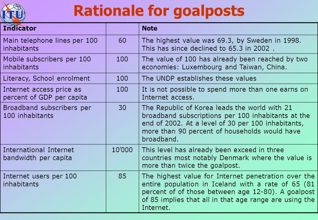 Rationale for goalposts