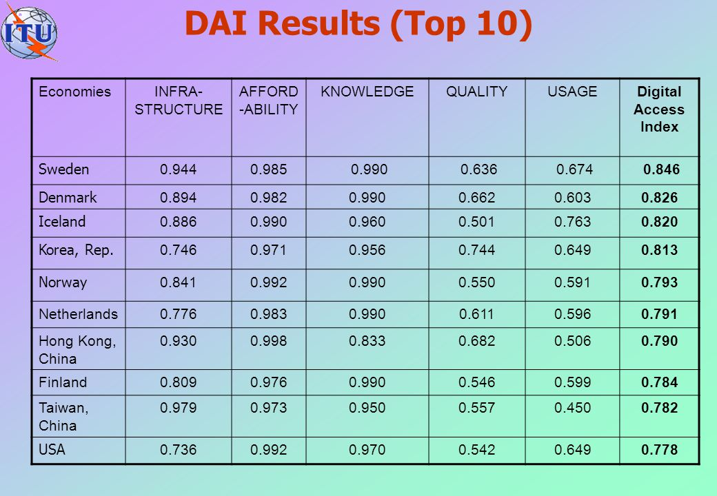 DAI Results (Top 10) Economies INFRA-STRUCTURE AFFORD-ABILITY