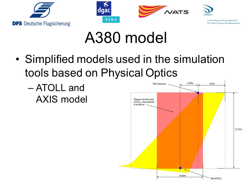 A380 model Simplified models used in the simulation tools based on Physical Optics. ATOLL and AXIS model.