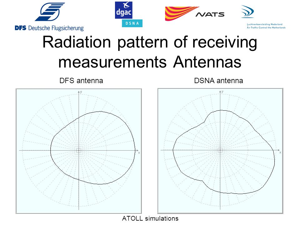 Radiation pattern of receiving measurements Antennas