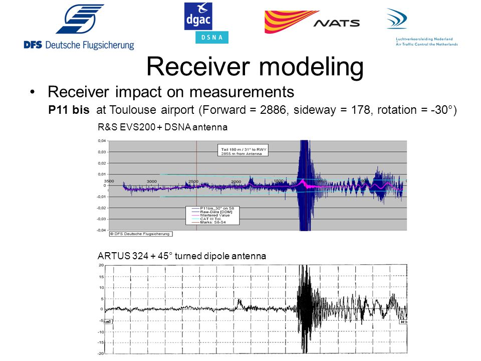 Receiver modeling Receiver impact on measurements
