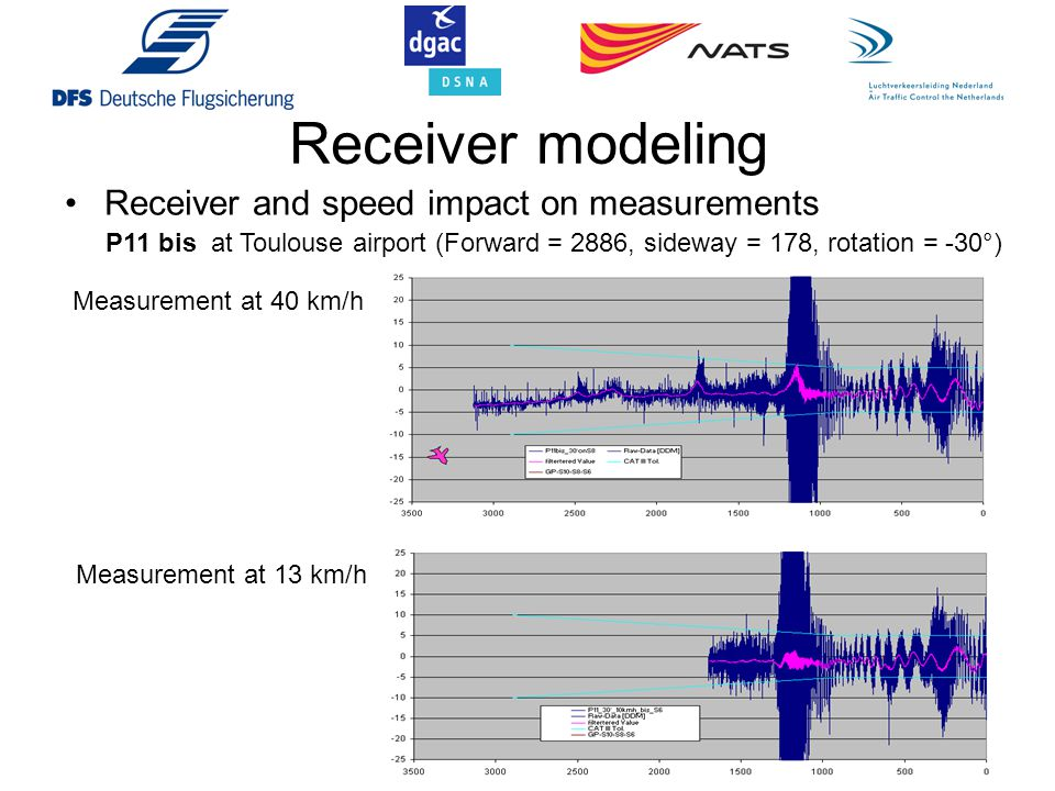Receiver modeling Receiver and speed impact on measurements
