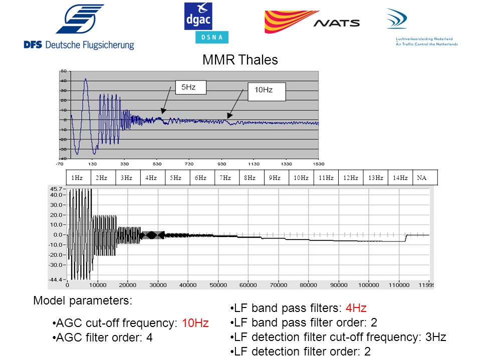 MMR Thales Model parameters: LF band pass filters: 4Hz
