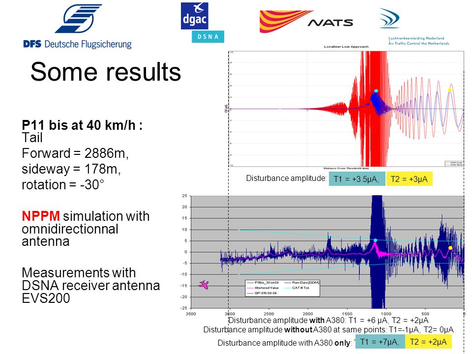Some results P11 bis at 40 km/h : Tail Forward = 2886m,