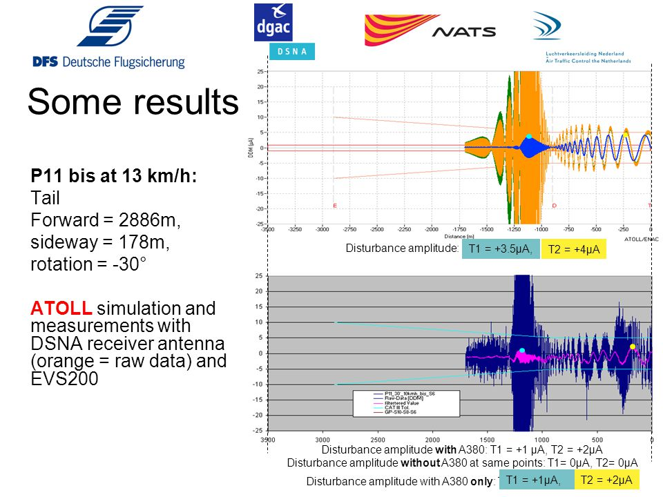 Some results P11 bis at 13 km/h: Tail Forward = 2886m, sideway = 178m,